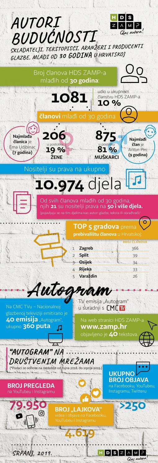 Autori buducnosti infografika srpanj 2019